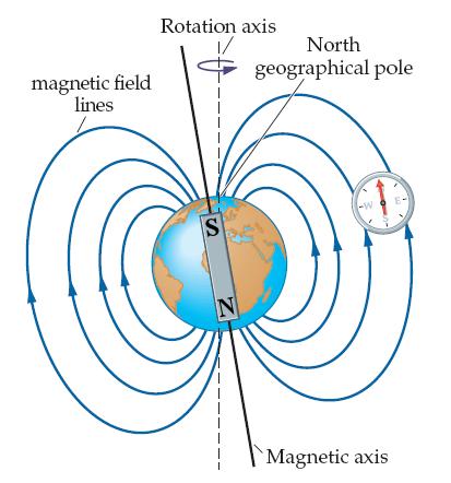 lecture 11 : magnetic field diagram - findchart.co