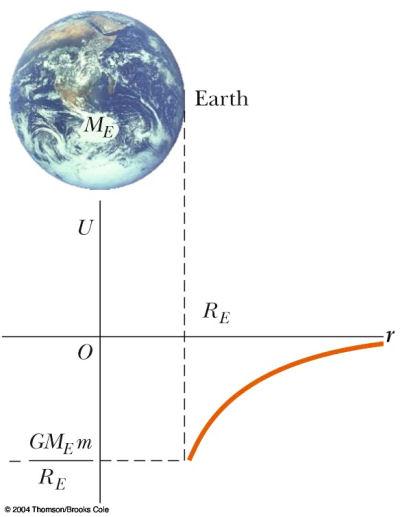 Gravitational+Potential+Energy+Examples Gravitational Potential Energy ... Gravitational Potential Energy Formula